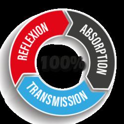 Transmission, Reflexion und Absorption